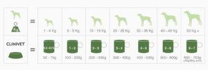 koiran ruokinta taulukko